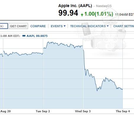 news-apple-stock-2