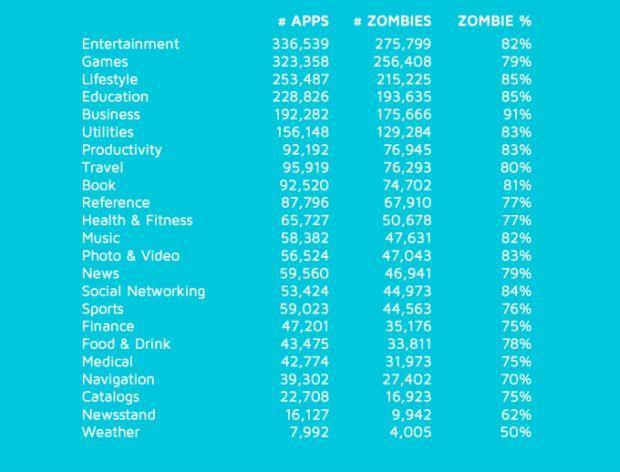 news-appstore-zombie-aplikacje-1
