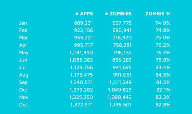 news-appstore-zombie-aplikacje-2