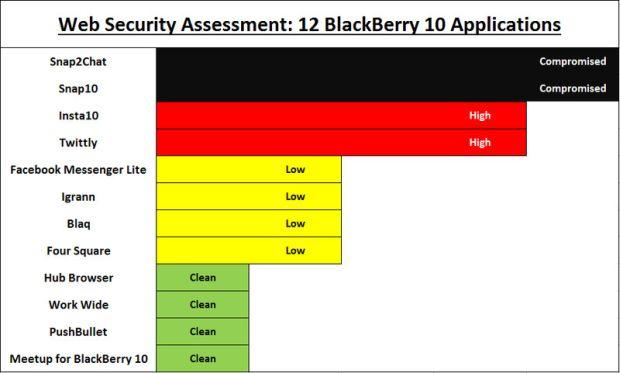 news-blackberry-zagrożone-aplikacje