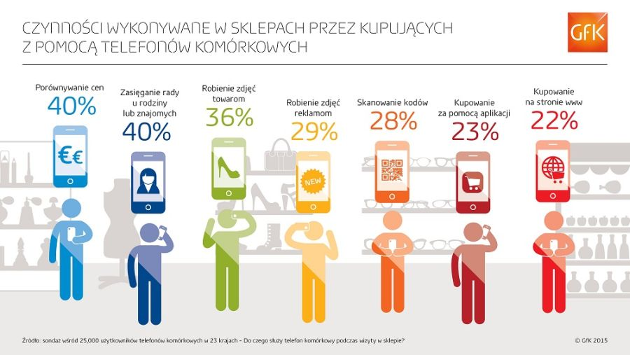 news-zakupy-telefon-infografika-1