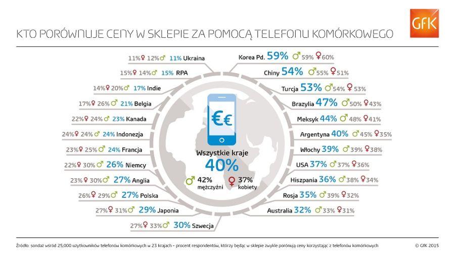 news-zakupy-telefon-infografika