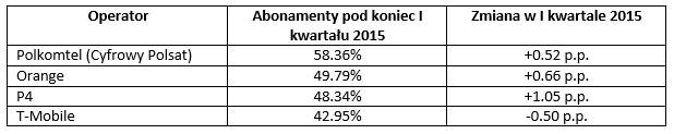 news-abonamenty-1q2015