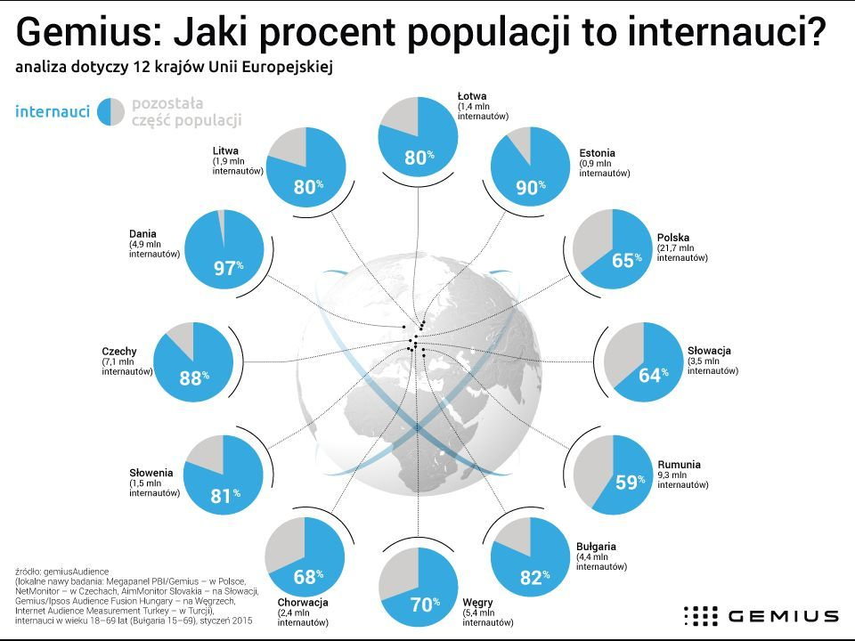 news-gemius-infografika-internet