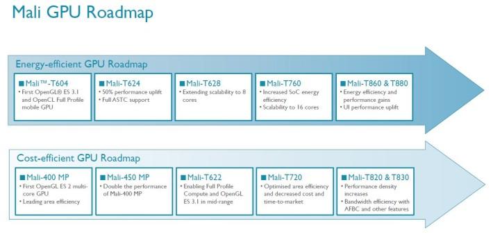 news-mali-gpu-roadmap