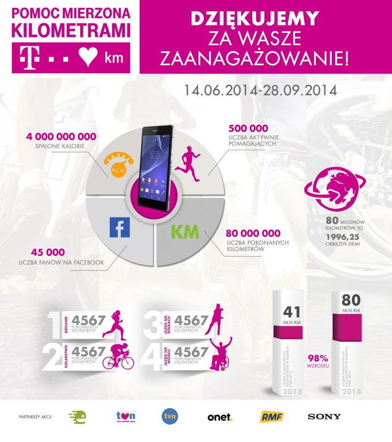 news-tmobile-pomoc_mierzona_kilometrami-infografika