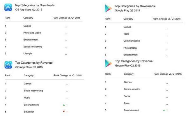 news-ios-google_play-statystyka-1