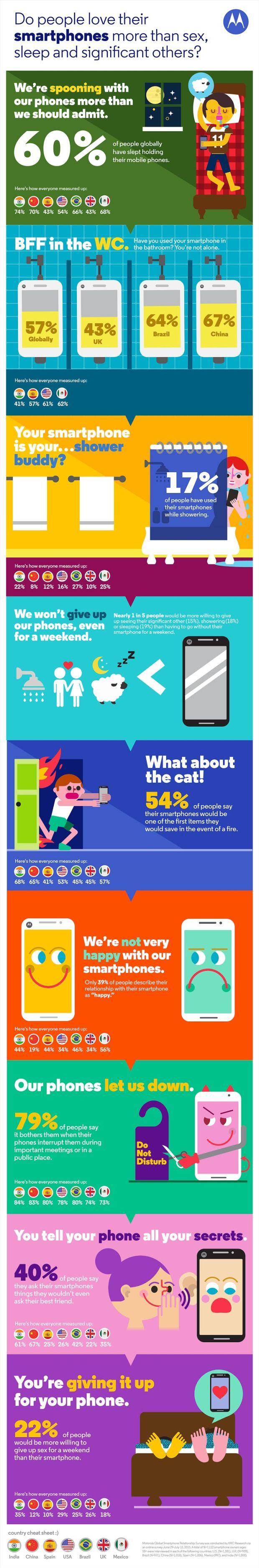 news-motorola-badanie-smartfony-relacje
