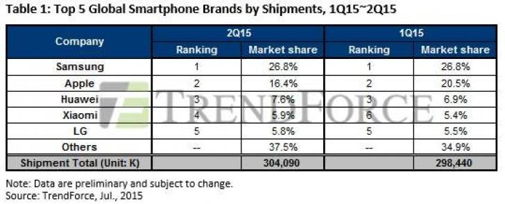 news-trendforce-rynek_smartfonow-wyniki-2q2015