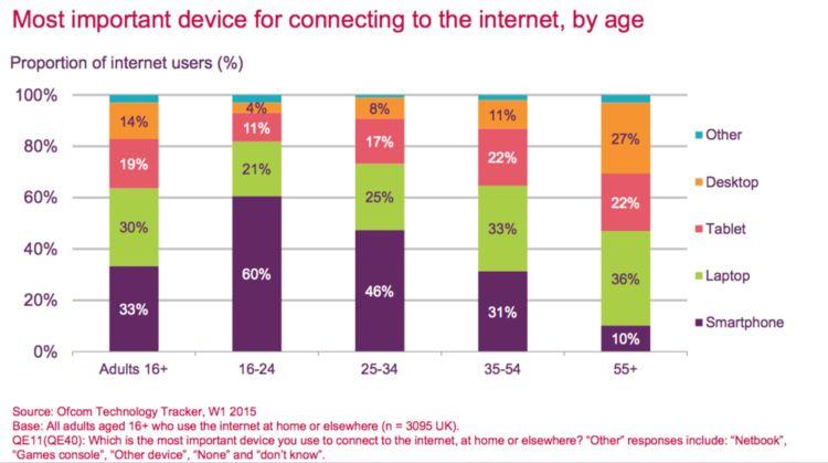 news-badanie-technologie-internet