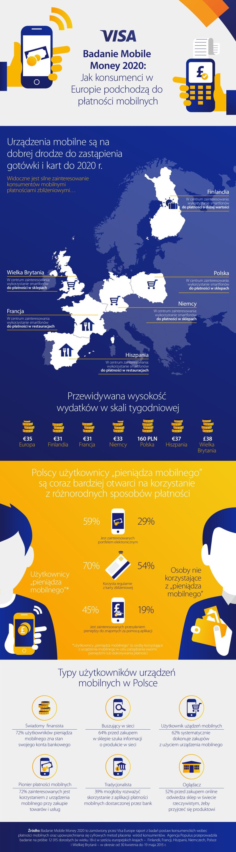 news-visa-badania-platnosci_mobilne