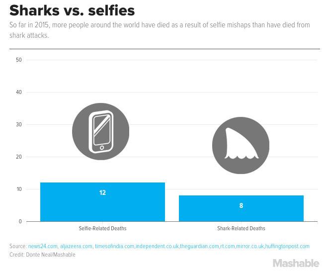 news-selfie-statystyka-1