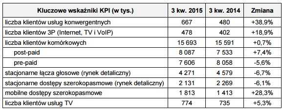 news-orange-wyniki-3q2015-1