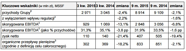 news-orange-wyniki-3q2015-2