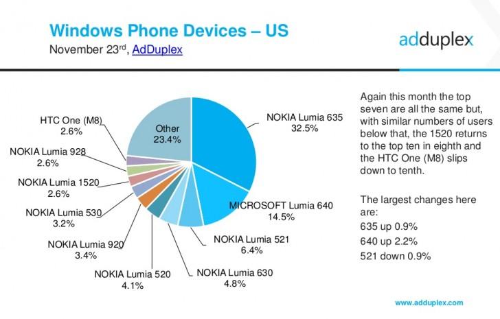 news-adduplex-windows_phone-statystyka-1