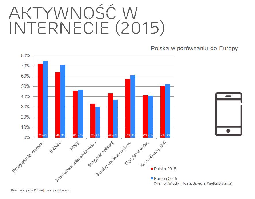 news-badanie-aktywnosc_w_sieci-2015