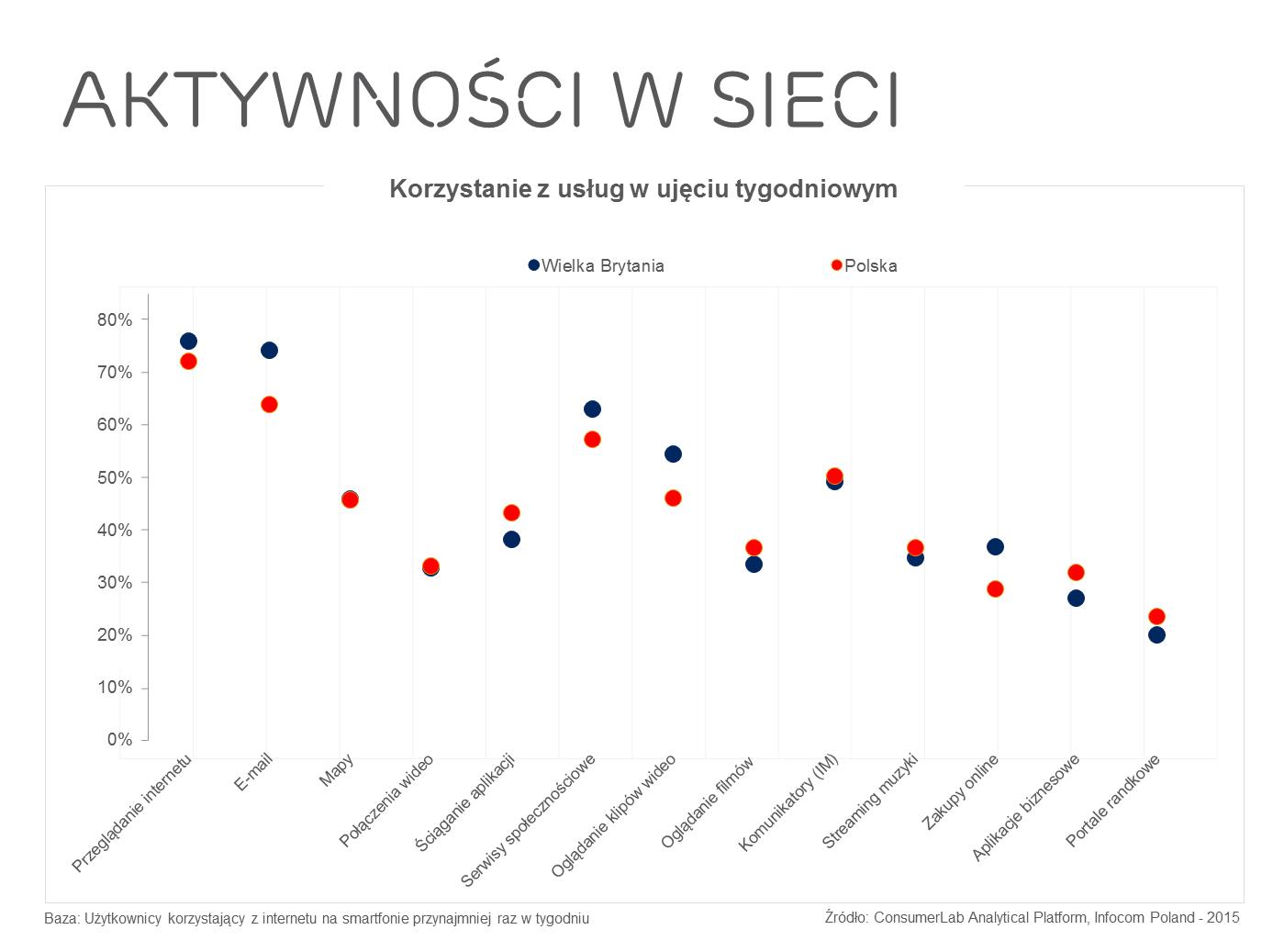 news-badanie-aktywnosc_w_sieci