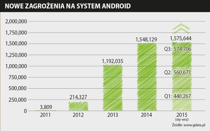 news-gdata-android-zagrozenia-1