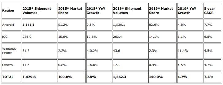 news-idc-rynek_smartfonow-2015