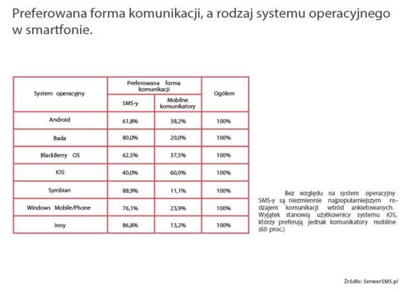 news-serwer_sms-badanie-2