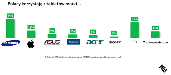 img-graph-1 Polski Internet tabletami i smartfonami stoi
