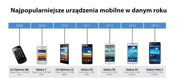 news-facebook-android2 Mobilny Facebook zdominowany przez wiekowe smartfony