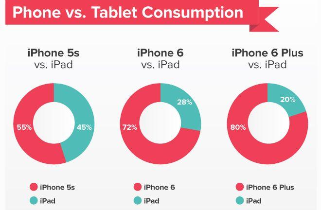 news-iphone-ipad3 iPhone 6 znacznie popularniejszym urządzeniem do czytania niż iPad