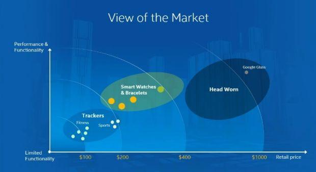 news-intel-wearables Intel planuje zdominować rynek elektroniki noszonej