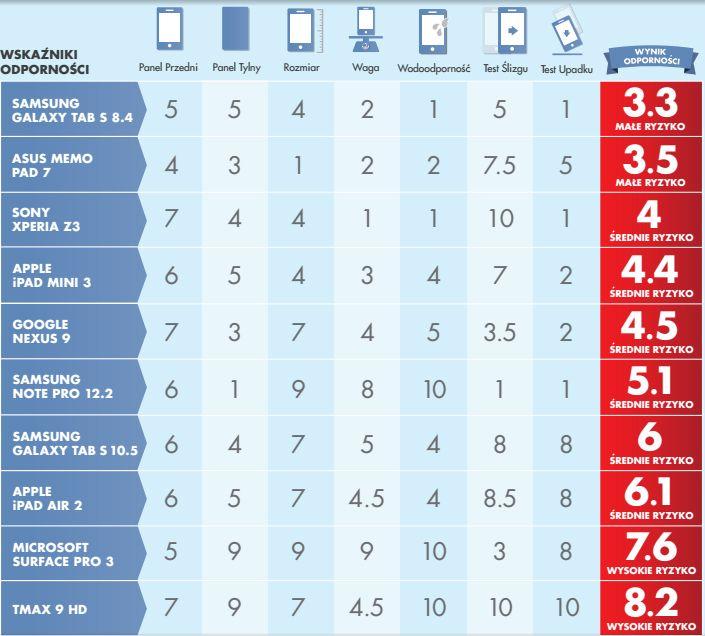 news-squaretrade-tablety-statystyka
