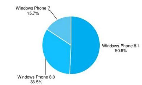 """news-windowsphone-statystyka Windows Phone 8.1 najpopularniejszą odsłoną """"kafelkowego; systemu"""