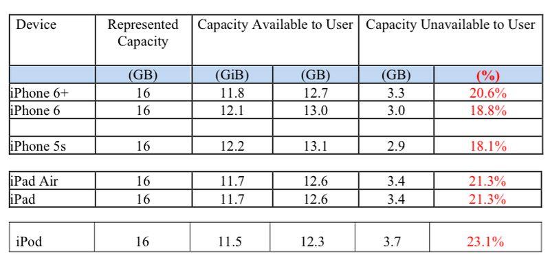 news-apple-pozew-ios8-tabela Apple oskarżone o ilość miejsca zajmowanego przez iOS 8