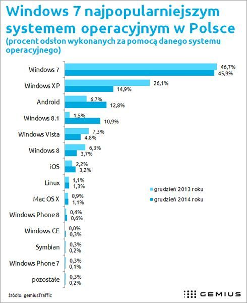 news-gemius-raport-os Android coraz popularniejszym systemem w polskim Internecie