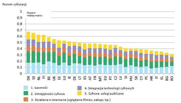 news-cyfryzacja-ue Polska jednym z najgorszych krajów Unii Europejskiej pod względem cyfryzacji