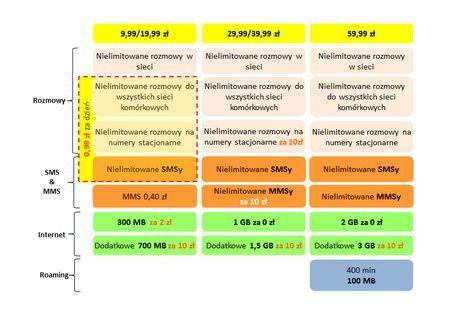 news-orange-super-smartplan Nowy Smart Plan w Orange. Abonament już od niecałych 10 zł