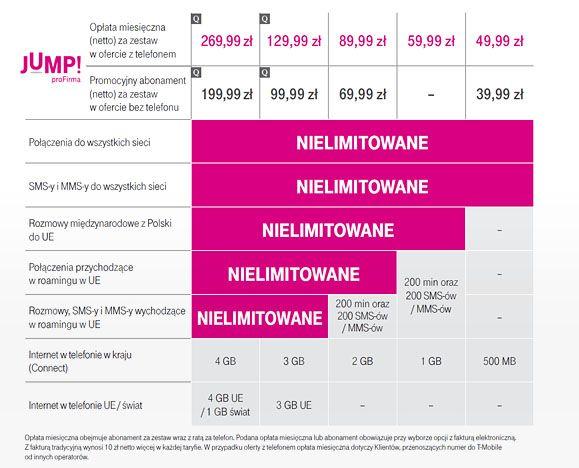news-tmobile-jump-profirma-zestawienie T-Mobile rezygnuje z nielimitowanych połączeń w UE w taryfach JUMP! XL i XXL