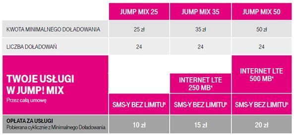 teleguru Recenzja E2105 - prototyp Sony Xperia E4 w finalnej fazie