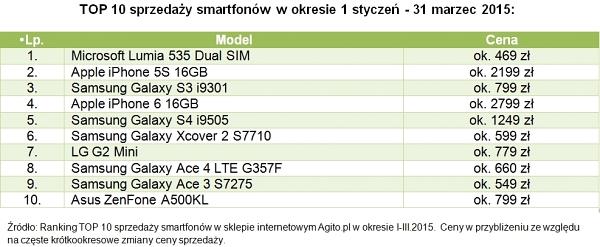news-agito-smartfony-polska-ranking-1