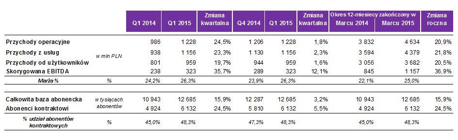 news-play-wyniki-1q2015-tabela Wyniki Play za I kwartał 2015 roku