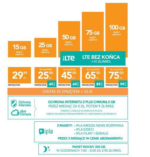 news-plus-ja+lte-2 Plus: Nowe oferty Internetu, nowa odsłona programu smartDOM i start kampanii reklamowej