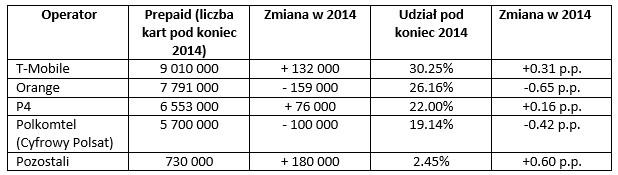 news-karty-sim-1q2015 Polski rynek telekomunikacyjny w I kwartale 2015 roku