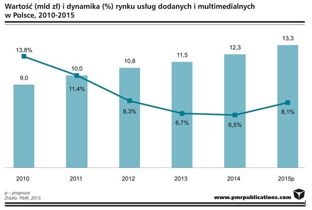 news-prm-uslugi_dodane-uslugi_multimedialne PMR: Mobilny Internet może pozytywnie wpłynąć na rynek telekomunikacyjny w Polsce