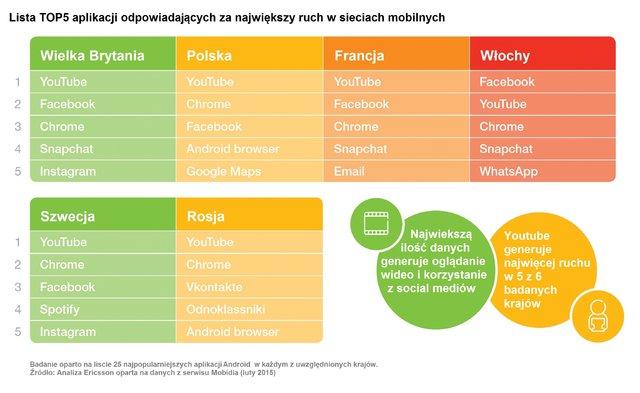 news-ericsson-top5_aplikacje-ruch_mobilny YouTube i Google Maps jednymi z najczęściej wykorzystywanych aplikacji w Polsce