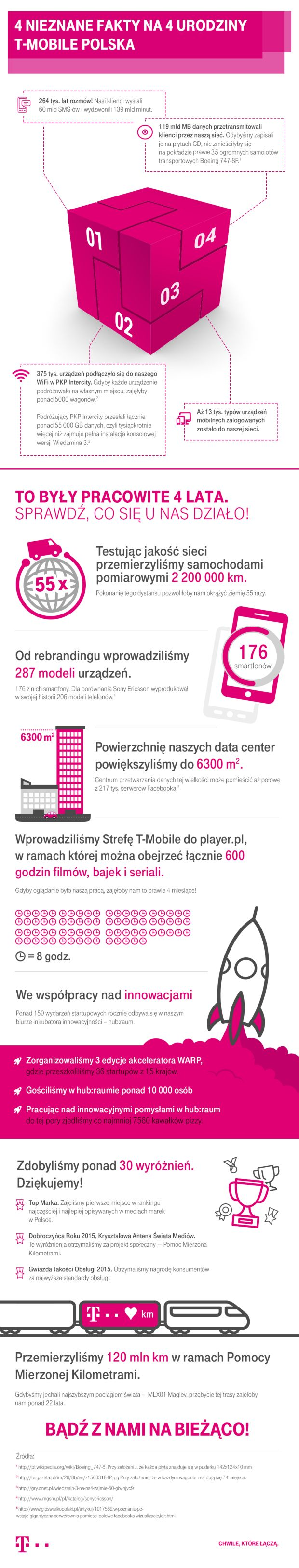 news-tmobile-4urodziny-1 T-Mobile Polska obchodzi 4 lata