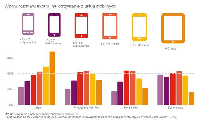 news-ericsson-raport-1 Wideo generuje coraz więcej ruchu w sieciach mobilnych. Filmy i tablet idealnym połączeniem