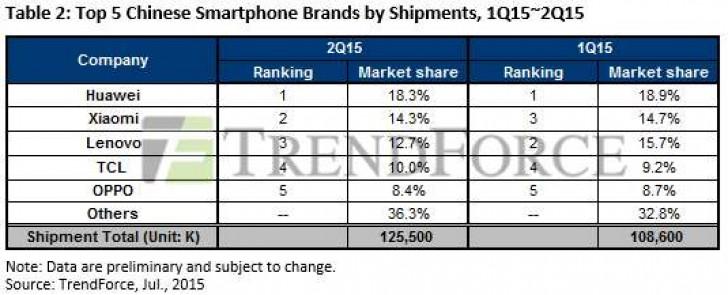 news-trendforce-rynek_smartfonow-chiny-wyniki-2q2015