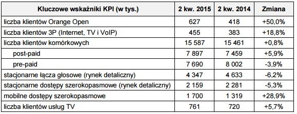 news-wyniki-orange-2q2015-1 Wyniki Orange za II kwartał 2015 roku