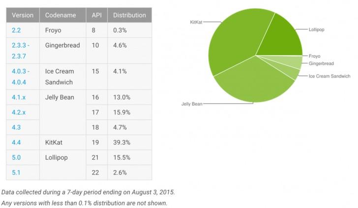 news-android-statystyka-sierpień Lollipop przejął niemal jedną piątą całego androidowego rynku