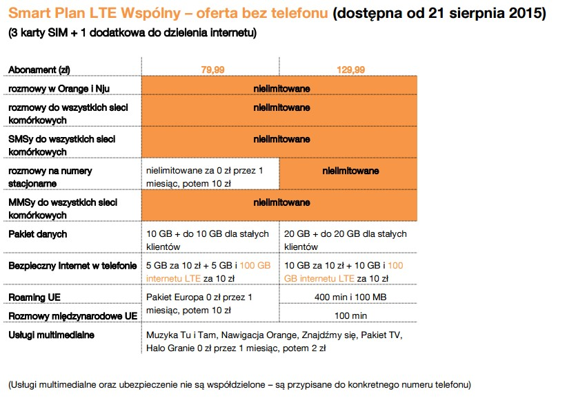 news-orange-smart_plan_lte-telefon Orange prezentuje Smart Plany LTE - nielimitowane rozmowy i wiadomości oraz duże pakiety Internetu i współdzielenie usług