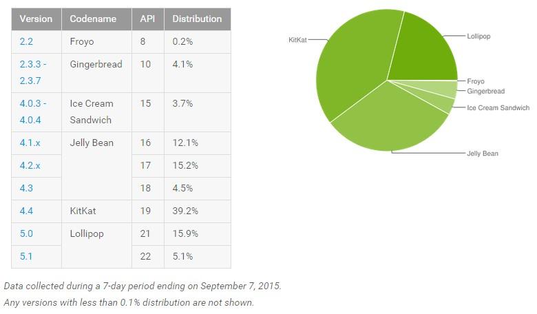 news-android-statystyka-wrzesien2015 Wrzesień kolejnym miesiącem wzrostu popularności Androida Lollipop