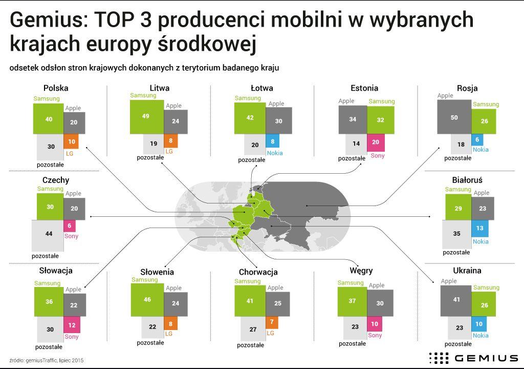 news-gemius-badanie-top_producenci-odsłony_www-1 Mobilni internauci w Polsce najchętniej sięgają po tablety i smartfony Samsunga